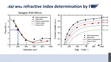 Size and refractive index determination of sub-micrometer particles using apogee