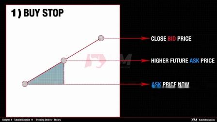 XM.COM - MT4 Tutorials - Pending Orders - Theory
