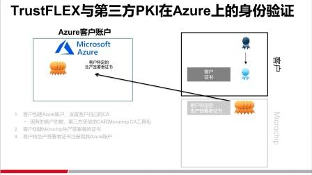 安全解决方案系列研讨会5——通过TrustFlex安全元件和Microsoft Azure实现安全身份验证