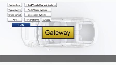 智能车Bus Interface测试方案
