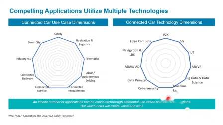 Altran Webinar --- What 'Killer' Applications Will Drive V2X Safely Tomorrow?