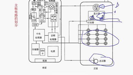 主板电路的划分、技兴汇、手机维修原理知识