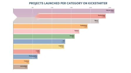 【游民星空】ICO:Kickstarter各类别众筹项目数量(月度)变化趋势.mp4