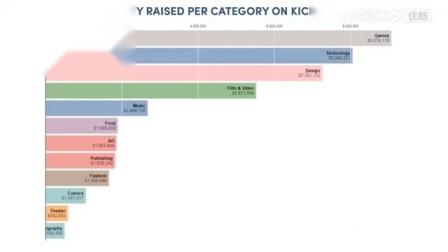 【游侠网】ICO:Kickstarter各类别众筹募资总额(月度)变化趋势