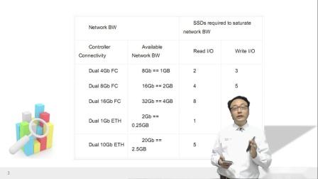 03 你是不是真的需要10G网络.mp4