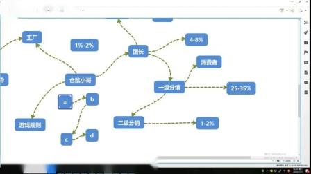 分销的分润模式.mp4