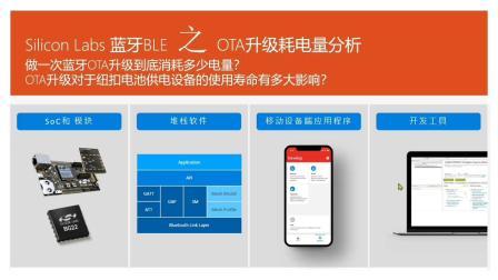How to analyze BG22 OTA Power Consumption-Bruce Huang
