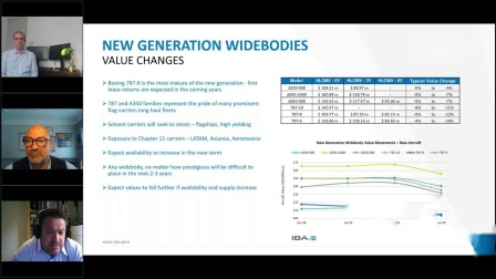IBA's Webinar: The New Curve; Aircraft Values Update