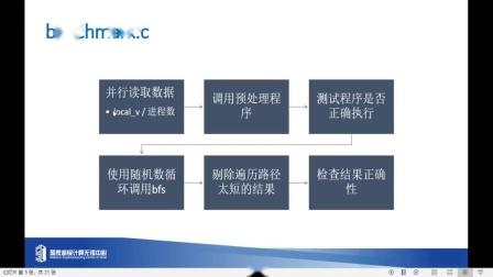 国产CPU并行应用挑战赛赛前培训:CPC2020初赛试题解析及优化思路