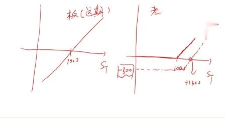 考而优&咖聊《期权、期货及其他衍生产品》-第05讲