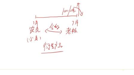 考而优&咖聊《期权、期货及其他衍生产品》-第02讲