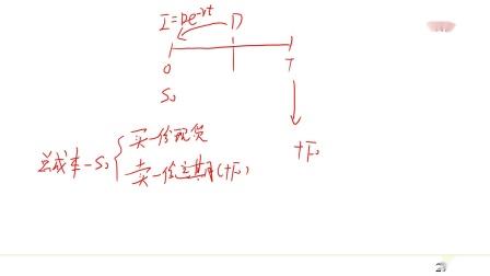考而优&咖聊《期权、期货及其他衍生产品》-第22讲