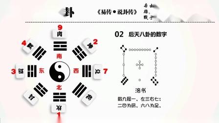 增删卜易10-卦象图章第二之后天八卦的数字