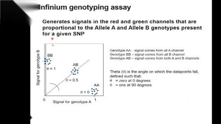 Illumina网络研讨会-Infinium芯片: 拷贝数变异(CNV)数据分析20200924