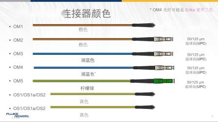 【福禄克网络 开课啦!】光纤及光纤接头颜色--郭斌