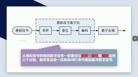 吕境怡——数据编码