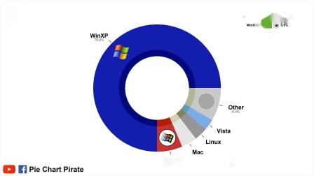 【游民星空】2003年至今最热笔电操作系统变迁