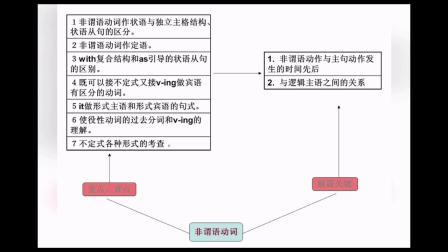 2021重庆涪陵区英语补习班,小升初线下英语冬令营学习规划,寒假英语辅导班查缺补漏!