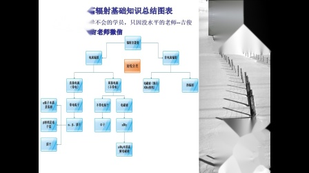 1辐射安全与防护电离辐射基础知识总结图表--射线分类