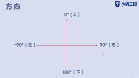 乐码王国||【少儿编程】Scratch图形化编程系列课第九课——《曲折的路》上