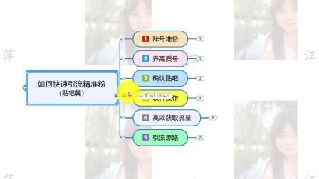 电商网络营销培训-汪子萍