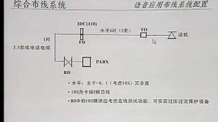 9.综合布线系统上 (全套见空间专辑)视频教程自学下载