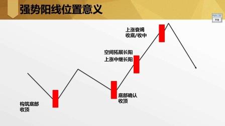 k线篇(三)-单根阳线实战技巧(下)