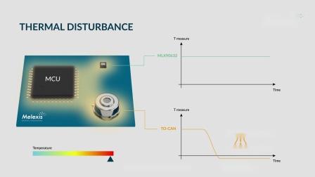 医疗级非接触式温度传感器IC