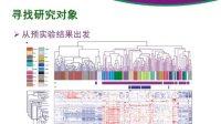 【TIANGEN公开课】miRNA课题研究的切入点