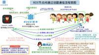 3.理解ROS话题及其发布和订阅机制
