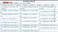 中国最好大学排行发布 湖北这些高校榜上有名
