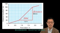 3 路程时间图像 Distance time graphs IGCSE物理