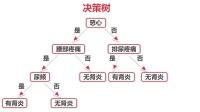 4. 使用决策树将玻璃进行分类
