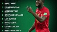 外媒评世界杯各位置表现TOP10:卢卡库力压凯恩 梅西落选