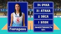2018.11.12 莫斯科迪那摩 x 明斯克 - 201819俄罗斯女排超级联赛 第1轮