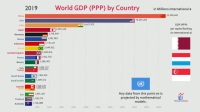20国的GDP排行变动,内容引起极度舒适,中国觉醒后太强大!