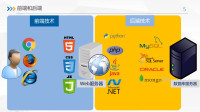 Python Web开发动手项目练习,学生管理系统,项目构建总体介绍