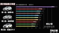 2019年1月-12月销量排行榜—SUV篇