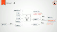 暴击高中3500单词词根词缀记忆法11号词根vis/vid表示看 第一部分