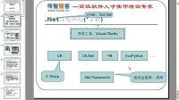传智播客.Net培训—C编程基础—01C基础