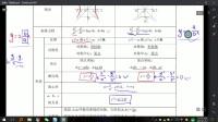 选修2-1双曲线专题(上)