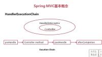 SpringMVC的静态概念