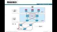 SANGFOR_2018渠道售前初级认证_网络基础-网络的概念1