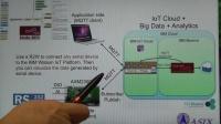 亚信AXM23001 WiFi Module Bluemix功能展示[中文解说]
