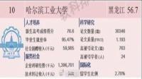 """2019""""中国最好大学排名""""发布 清华居首"""