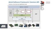 爱特梅尔 Studio 6 IDE – 用于ARM和AVR的共同ASF工作流程