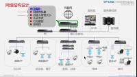 TP-LINK AC&AP组网方案设计