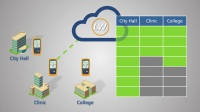 认证管理系统-LinkwareLive™
