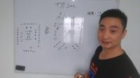 易经的智慧-一堂不一样的家教课(3)