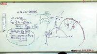 242第24講運動合成與分解(下)(全國高中物理競賽高二暑期培訓教學視頻專輯)